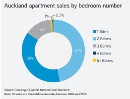 apartment sales by room number.JPG