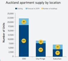Apartment supply by location.JPG
