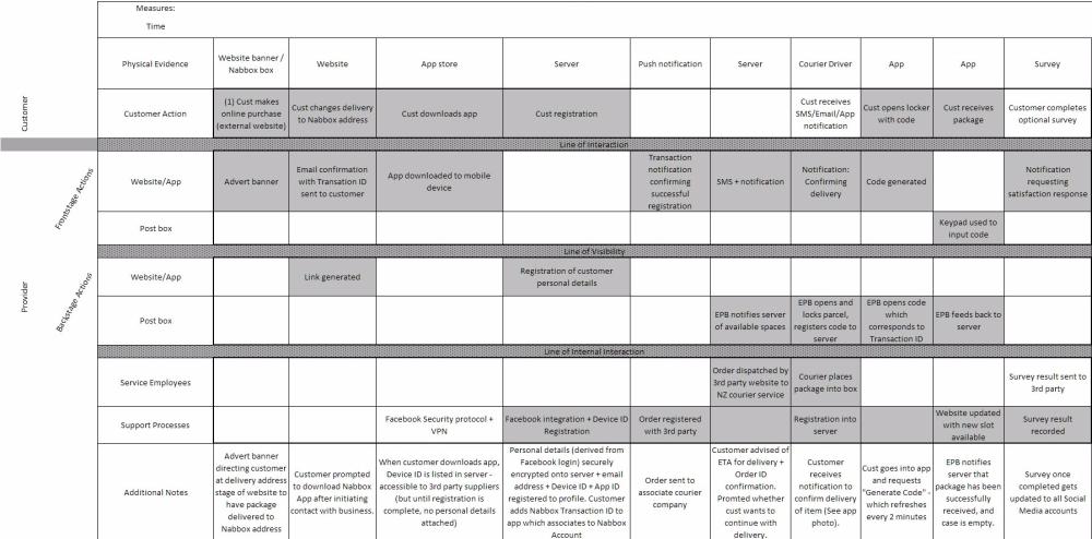 customer-journey-service-blueprint
